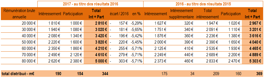 interessement participation2016 2015